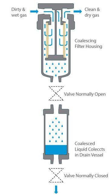 Drain vessel for coalescing filter applications